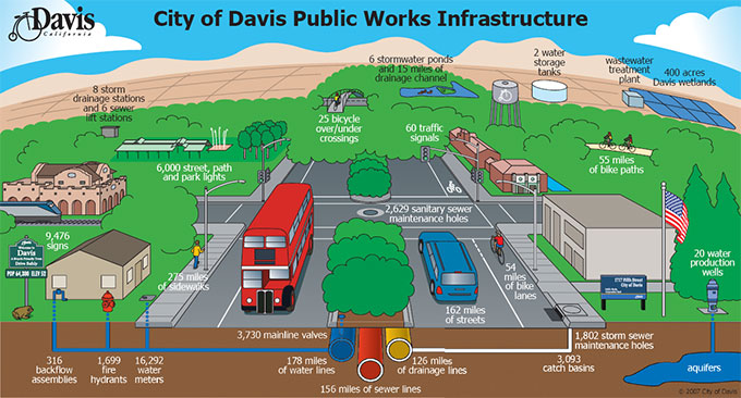 City of Davis Public Works infrastructure
