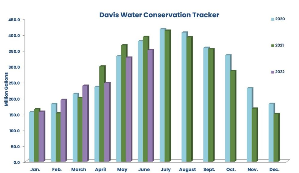 Davis Water Conservation Tracker