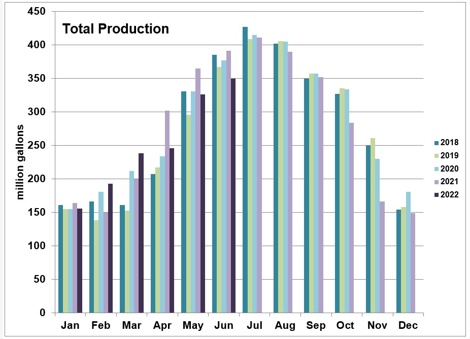 Total Production Chart
